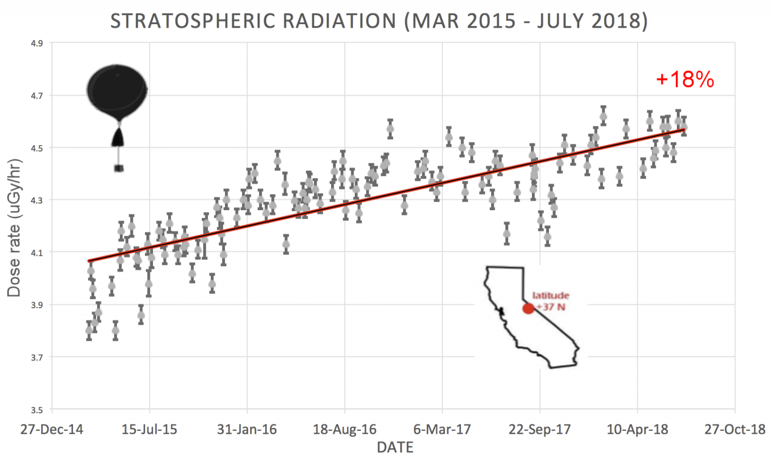 Cosmic Ray Intensification